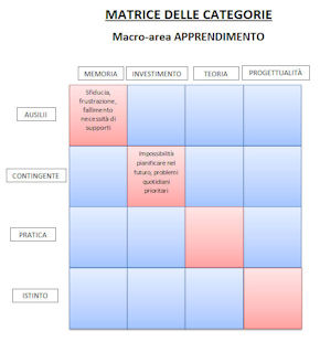 matrice delle categorie area apprendimento small